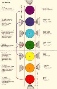 sette chakra